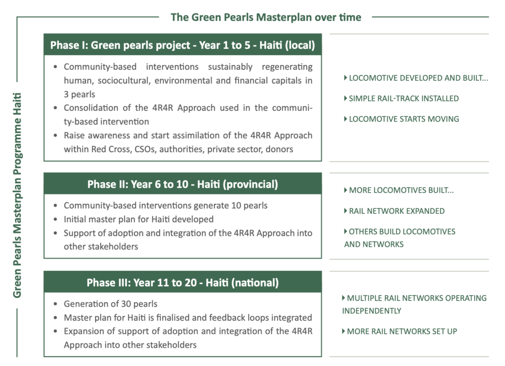 An image for The Green Masterplan working towards a 20-year plan